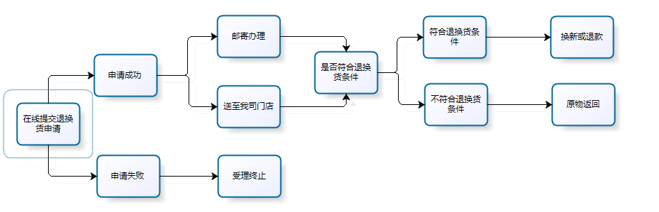 网页进度流程步骤